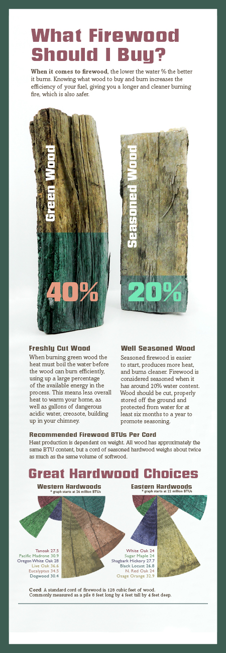 What Firewood to buy